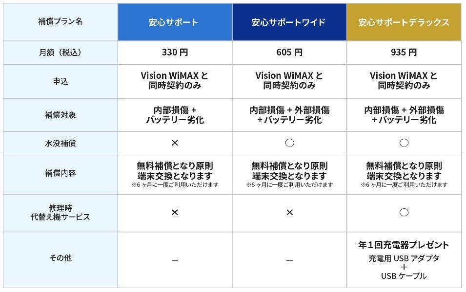 Vision WiMAXの安心サポートの説明画像